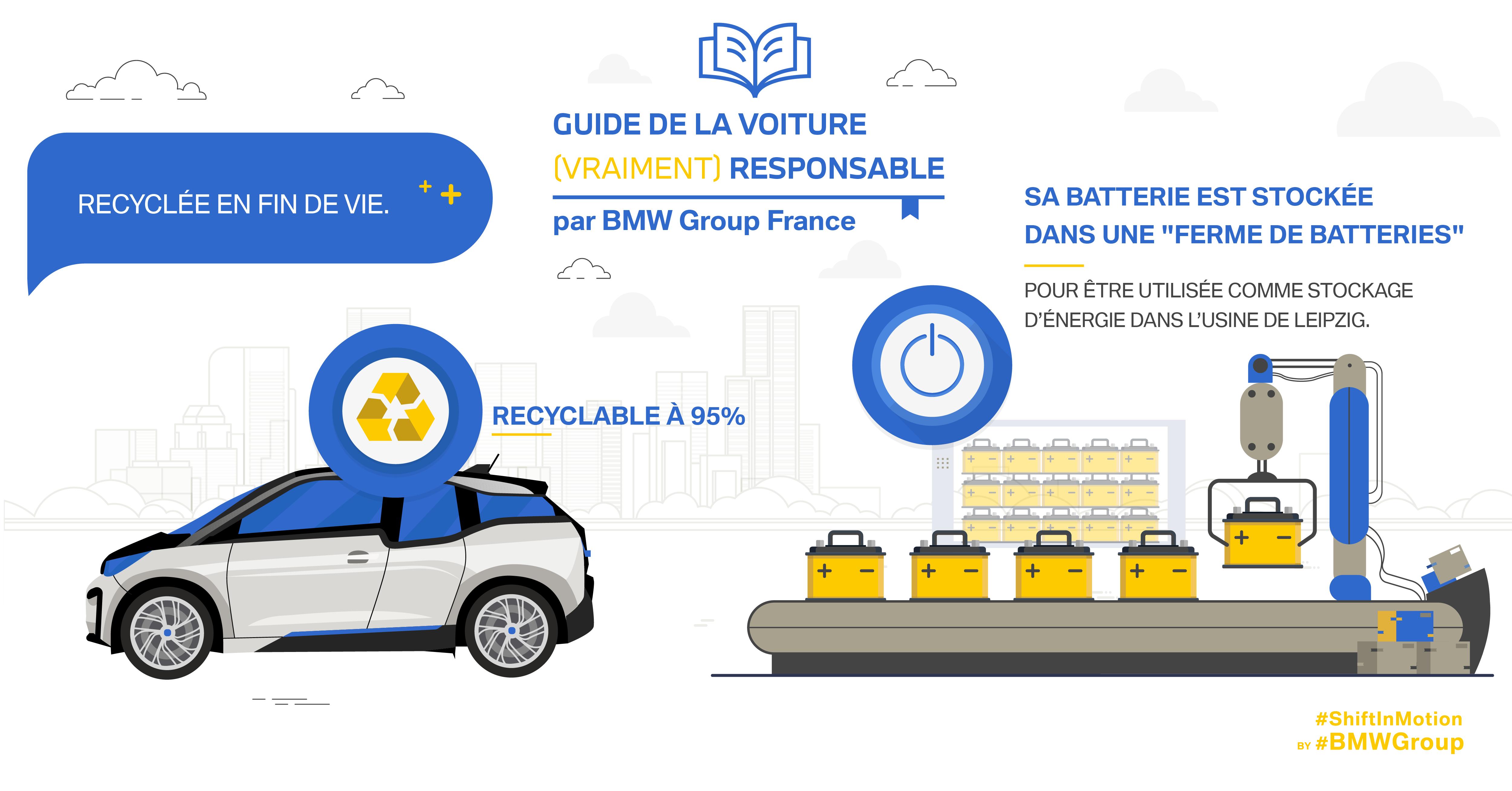 Infographie sur le recyclagle des batteries BMW